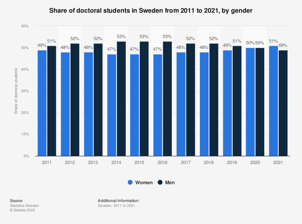 Statistic: Share of doctoral students in Sweden from 2009 to 2019, by gender | Statista