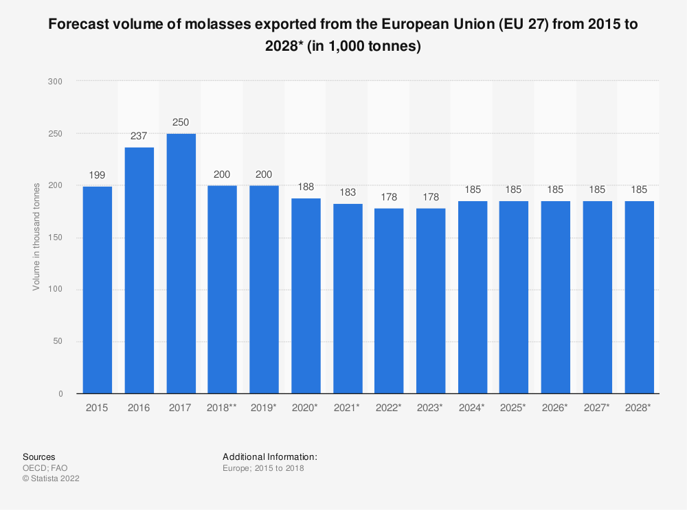 Statistic: Forecast volume of molasses exported from the European Union (EU 27) from 2015 to 2028*  (in 1,000 tonnes) | Statista