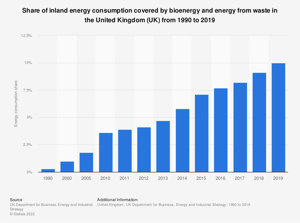 Statistic: Share of inland energy consumption covered by bioenergy and energy from waste in the United Kingdom (UK) from 1990 to 2019 | Statista
