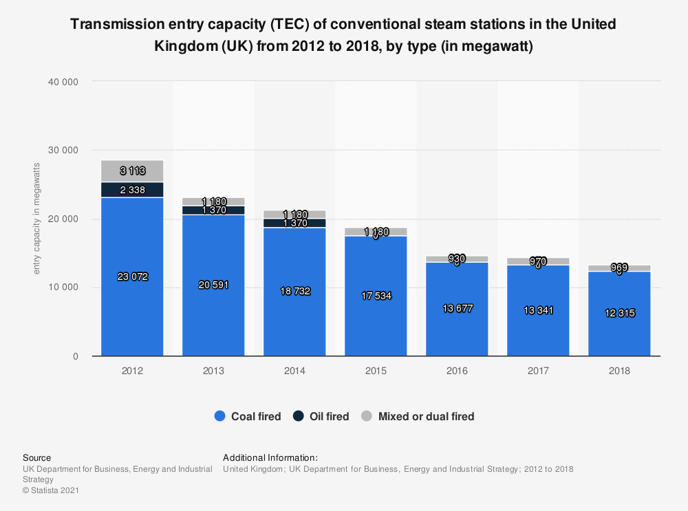 Statistic: Transmission entry capacity (TEC) of conventional steam stations in the United Kingdom (UK) from 2012 to 2017, by type (in megawatt) | Statista