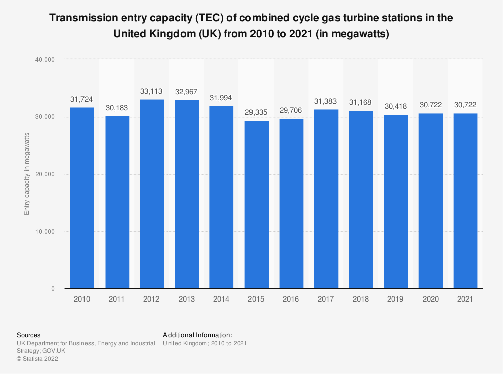 Statistic: Transmission entry capacity (TEC) of combined cycle gas turbine stations in the United Kingdom (UK) from 2010 to 2019 (in megawatts) | Statista