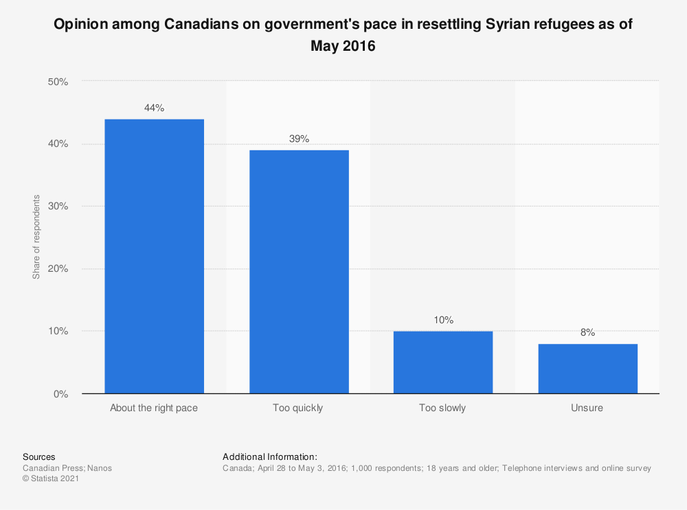 Statistic: Opinion among Canadians on government's pace in resettling Syrian refugees as of May 2016 | Statista