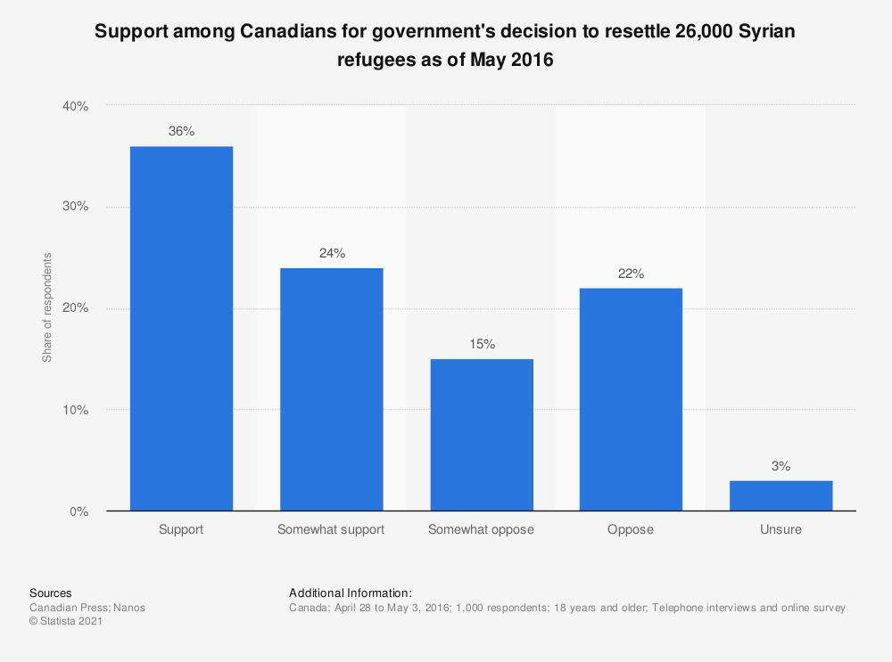 Statistic: Support among Canadians for government's decision to resettle 26,000 Syrian refugees as of May 2016 | Statista