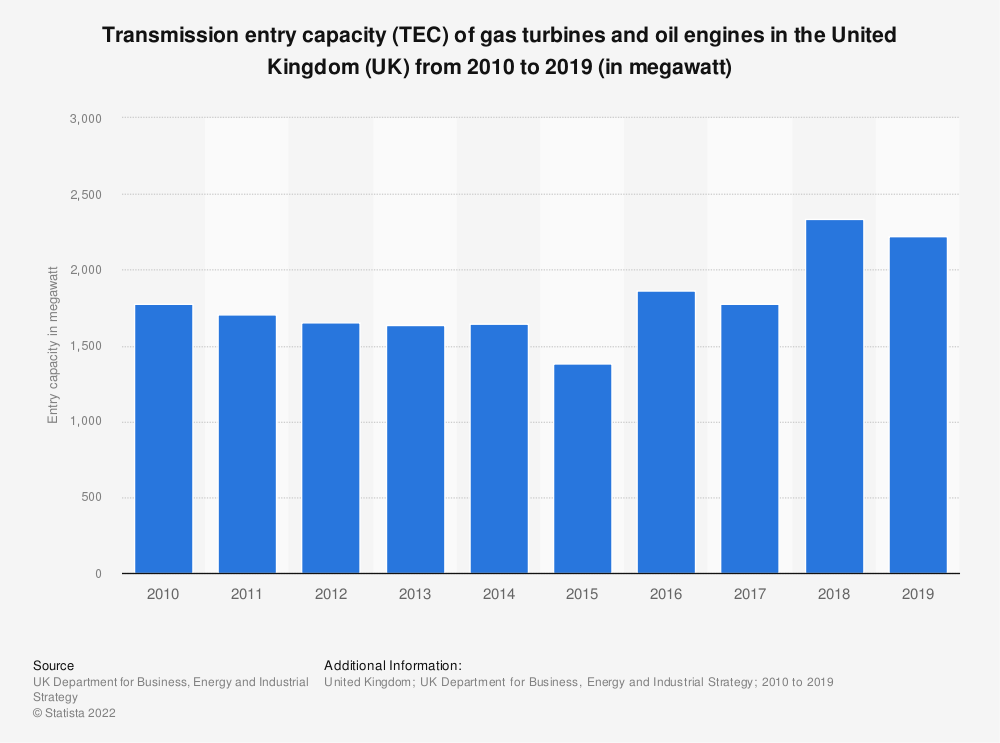 Statistic: Transmission entry capacity (TEC) of gas turbines and oil engines in the United Kingdom (UK) from 2010 to 2018 (in megawatt) | Statista