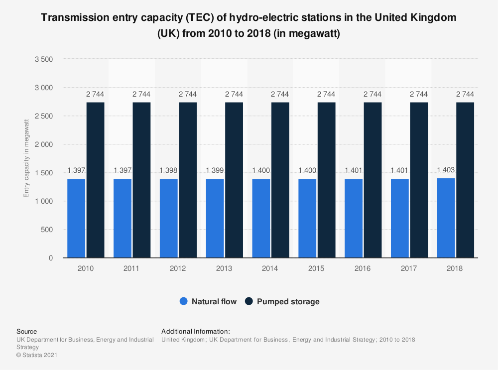 Statistic: Transmission entry capacity (TEC) of hydro-electric stations in the United Kingdom (UK) from 2010 to 2018 (in megawatt) | Statista