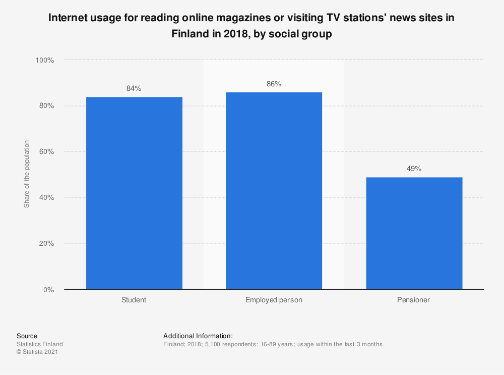 Statistic: Internet usage for reading online magazines or visiting TV stations' news sites in Finland in 2018, by social group | Statista