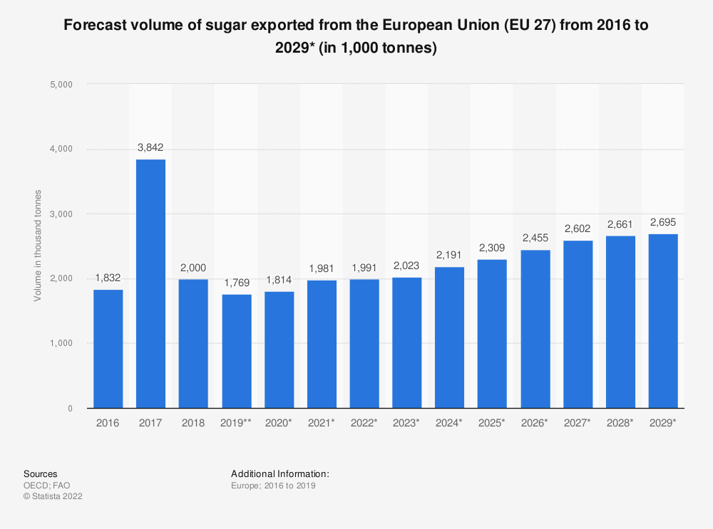 Statistic: Forecast volume of sugar exported from the European Union (EU 27) from 2016 to 2029*  (in 1,000 tonnes) | Statista