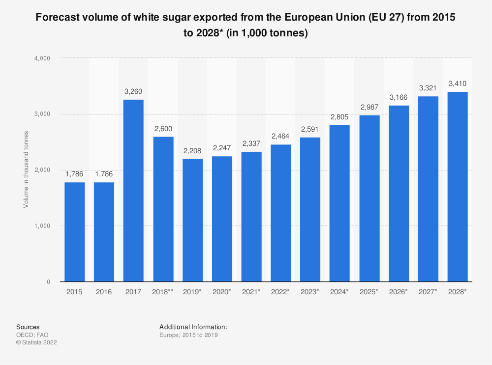 Statistic: Forecast volume of white sugar exported from the European Union (EU 28) from 2015 to 2027*  (in 1,000 tonnes) | Statista