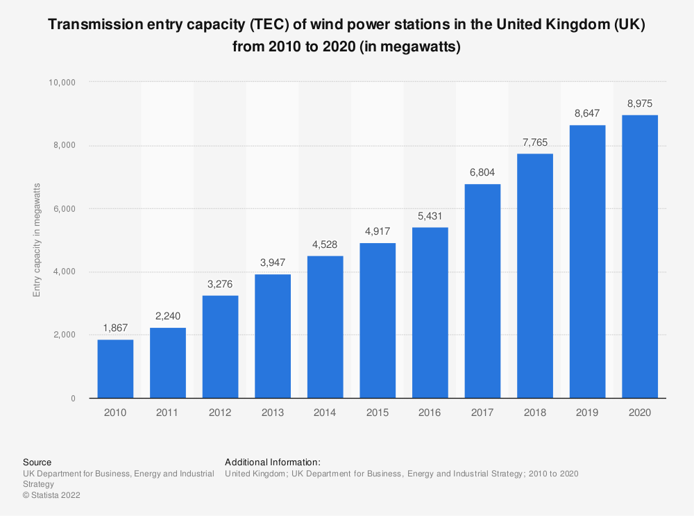 Statistic: Transmission entry capacity (TEC) of wind power stations in the United Kingdom (UK) from 2010 to 2019* (in megawatts) | Statista