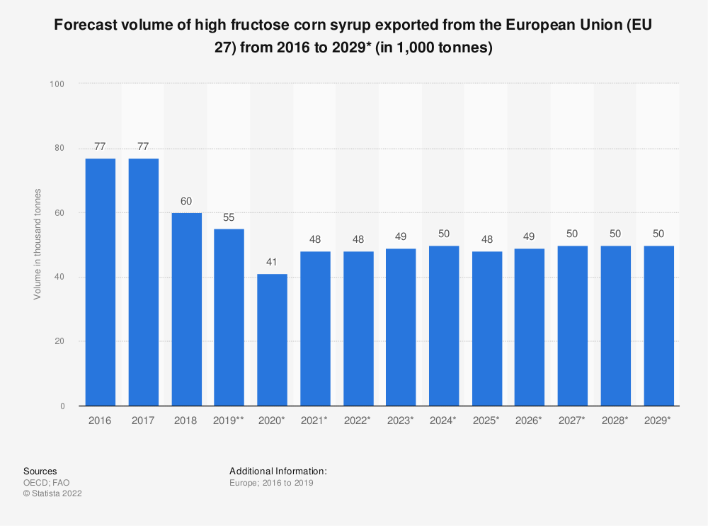 Statistic: Forecast volume of high fructose corn syrup exported from the European Union (EU 27) from 2016 to 2029*  (in 1,000 tonnes) | Statista