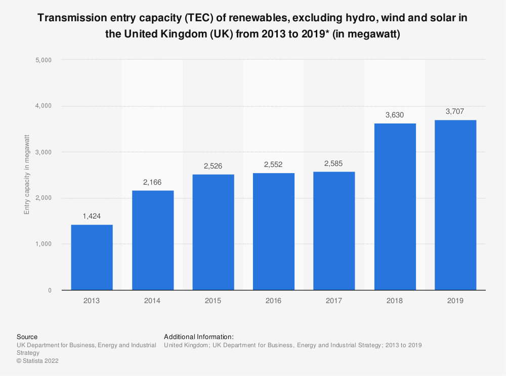 Statistic: Transmission entry capacity (TEC) of renewables in the United Kingdom (UK) from 2013 to 2018 (in megawatt) | Statista