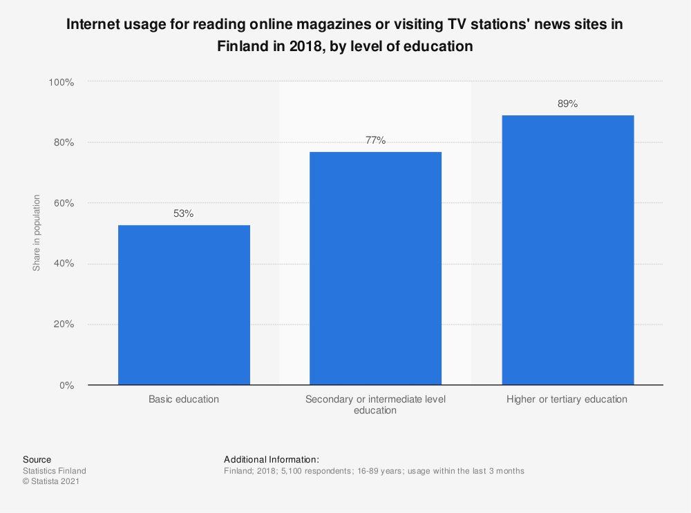 Statistic: Internet usage for reading online magazines or visiting TV stations' news sites in Finland in 2018, by level of education | Statista