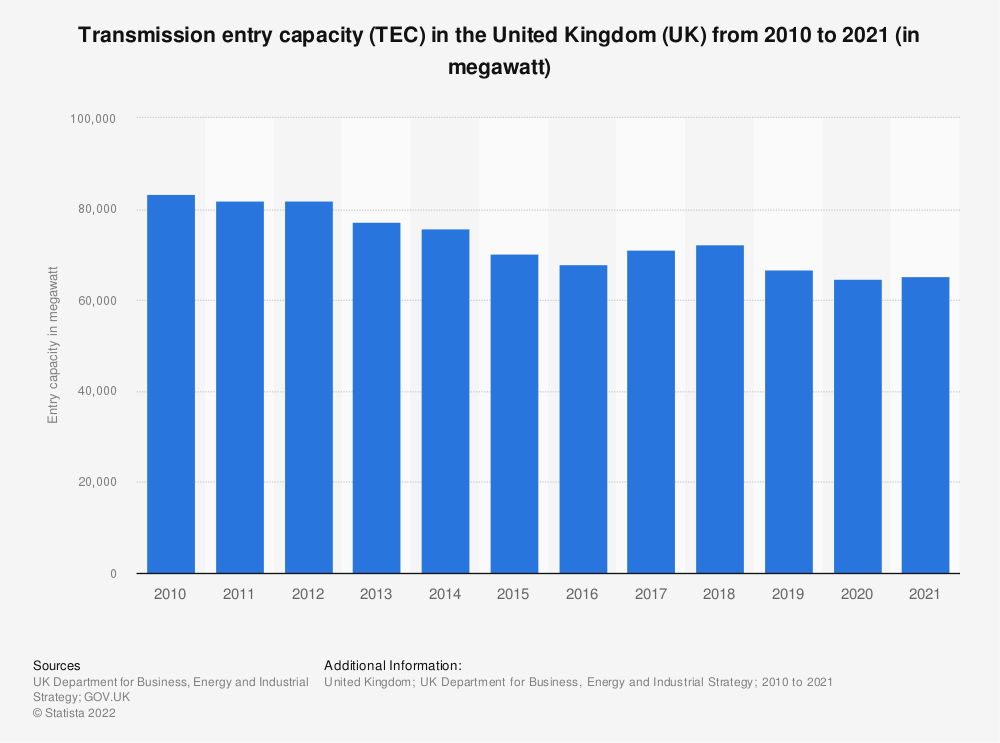 Statistic: Total transmission entry capacity (TEC) in the United Kingdom (UK) from 2012 to 2018 (in megawatt) | Statista