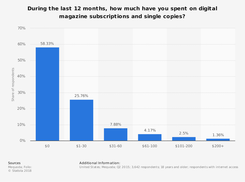 Statistic: During the last 12 months, how much have you spent on digital magazine subscriptions and single copies? | Statista