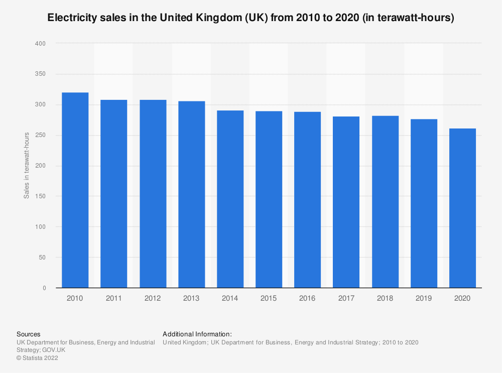 Statistic: Total electricity sales in the United Kingdom (UK) from 2010 to 2018 (in gigawatt hours) | Statista
