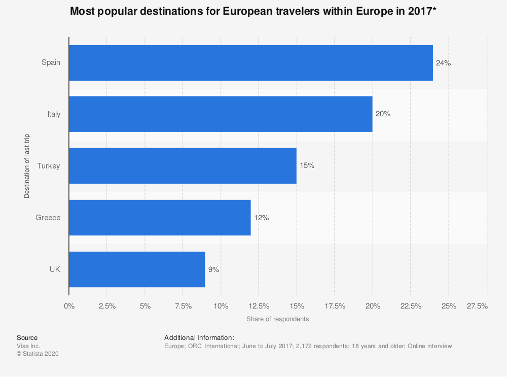 Statistic: Most popular destinations for European travelers within Europe in 2017* | Statista