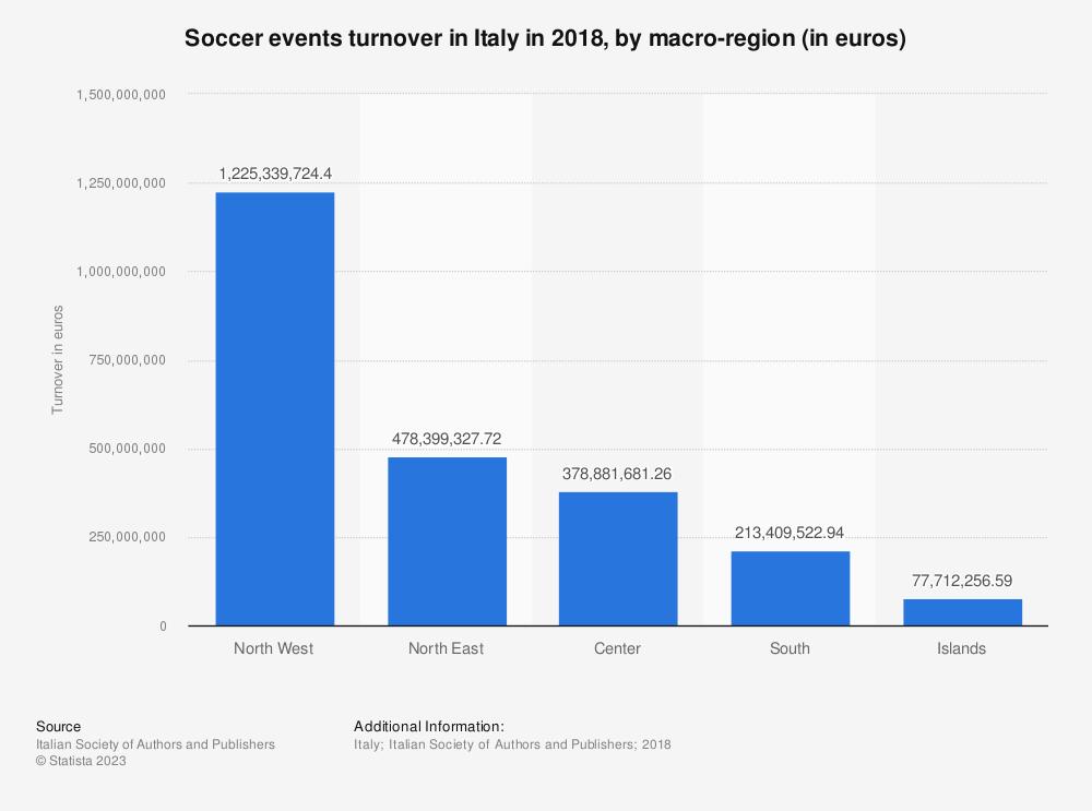 Statistic: Soccer events turnover in Italy in 2018, by macro-region (in euros)   Statista