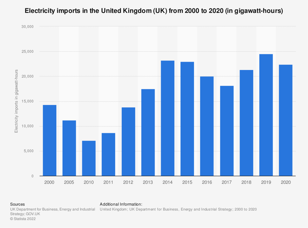 Statistic: Total electricity imports in the United Kingdom (UK) from 2000 to 2015 (in gigawatt hours)   Statista