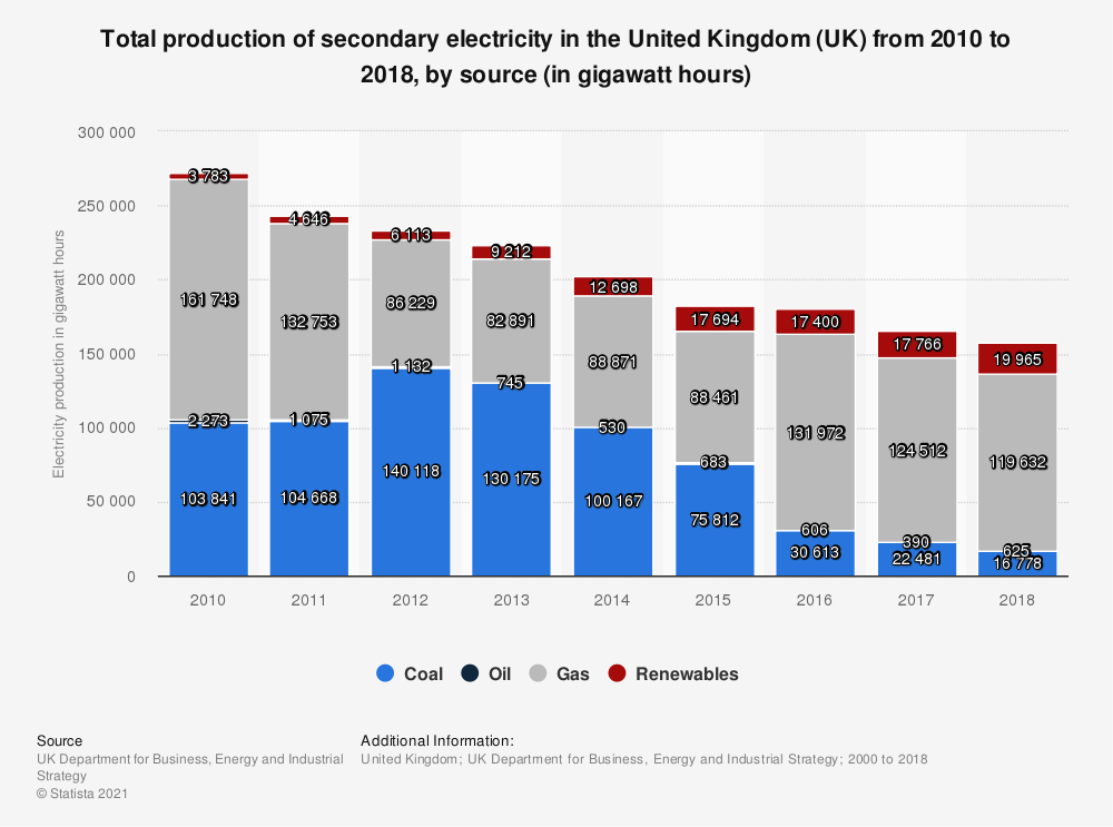 Statistic: Total production of secondary electricity in the United Kingdom (UK) from 2010 to 2018, by source (in gigawatt hours) | Statista