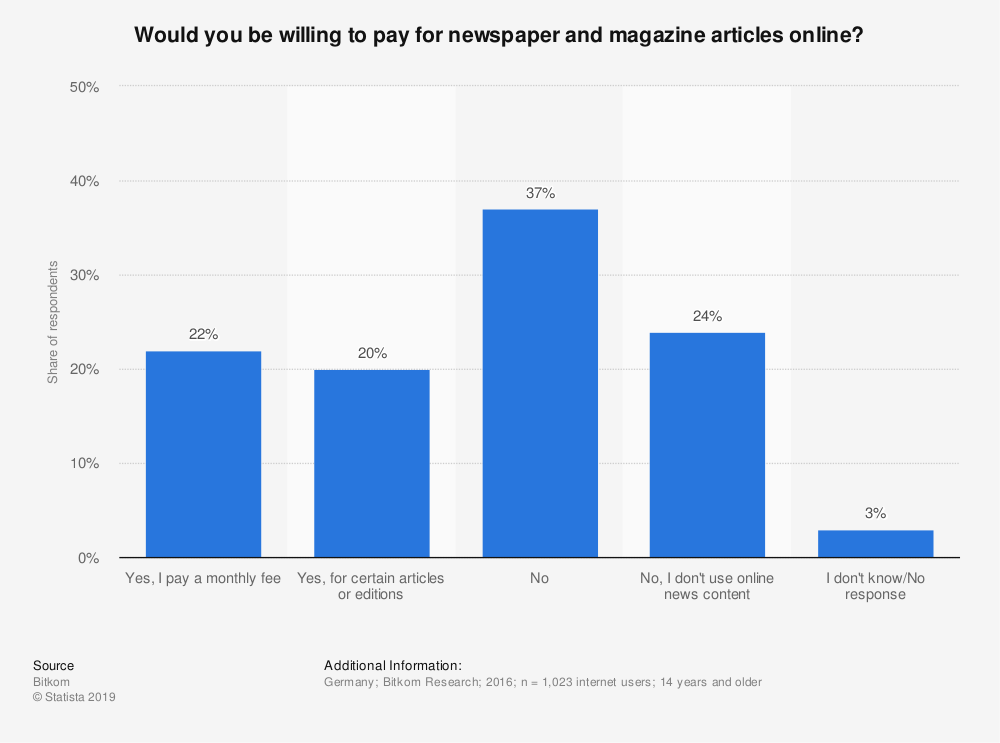 Statistic: Would you be willing to pay for newspaper and magazine articles online? | Statista