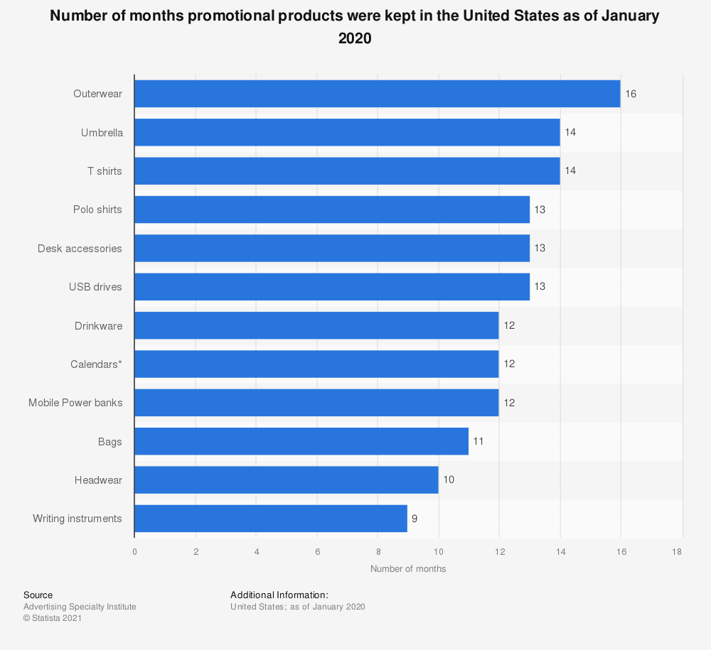Statistic: How long did you keep these promotional products? | Statista