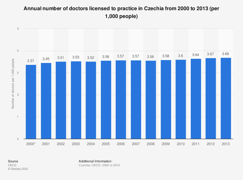 Statistic: Annual number of doctors licensed to practice in the Czech Republic from 2001 to 2013 | Statista