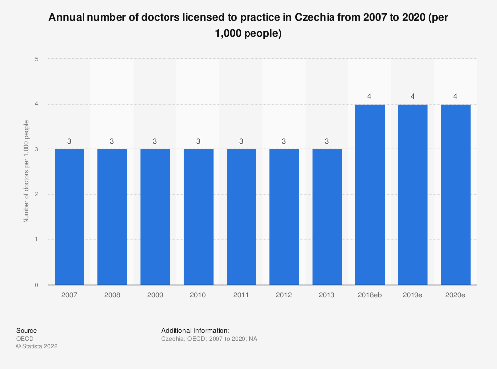Statistic: Annual number of doctors licensed to practice in Czechia from 2000 to 2013 (per 1,000 people) | Statista