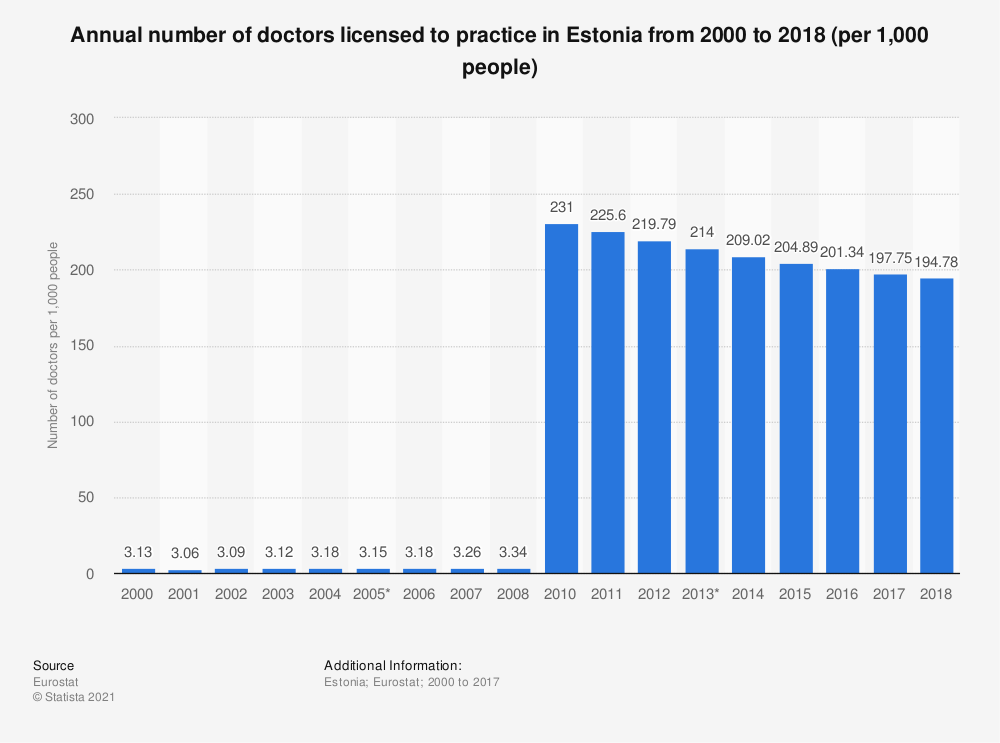 Statistic: Annual number of doctors licensed to practice in Estonia from 2001 to 2015 (per 1,000 people) | Statista