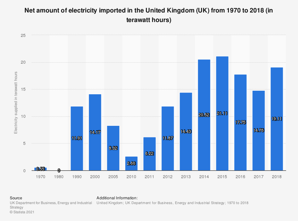 Statistic: Net amount of electricity imported in the United Kingdom (UK) from 1970 to 2018 (in terawatt hours) | Statista