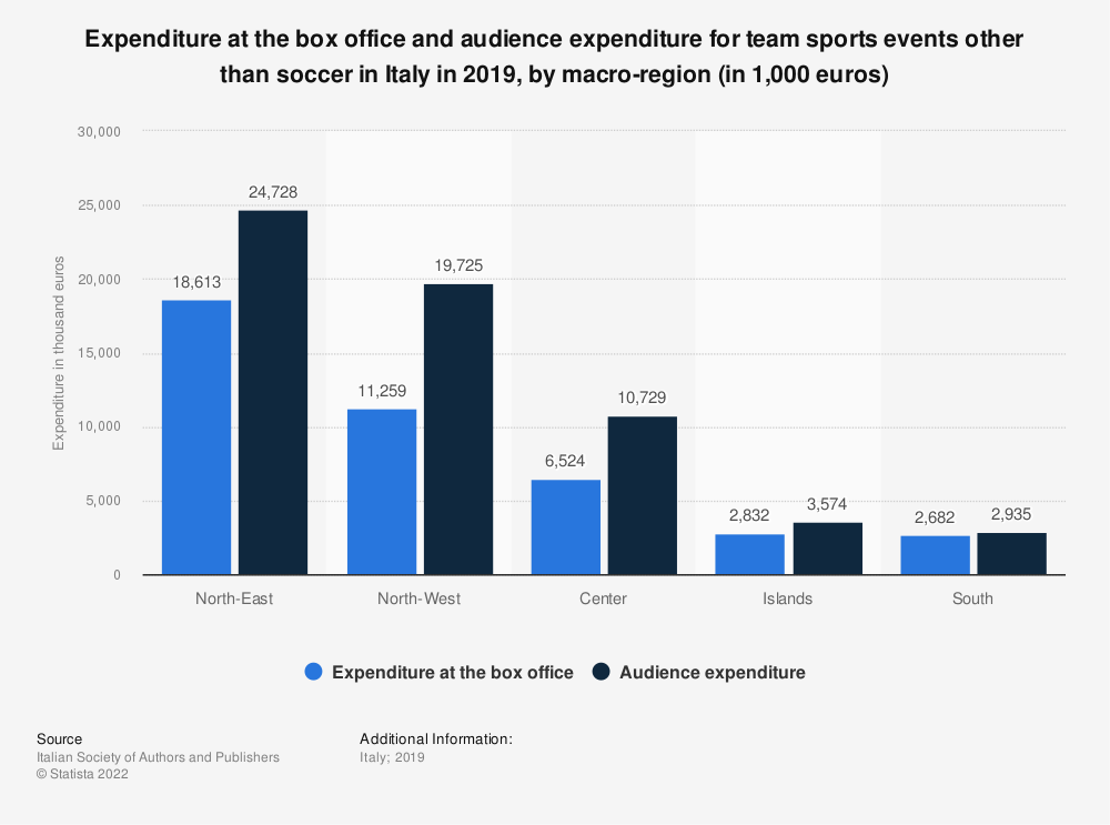 Statistic: Expenditure at the box office and audience expenditure for team sports events other than soccer in Italy in 2019, by macro-region (in 1,000 euros) | Statista