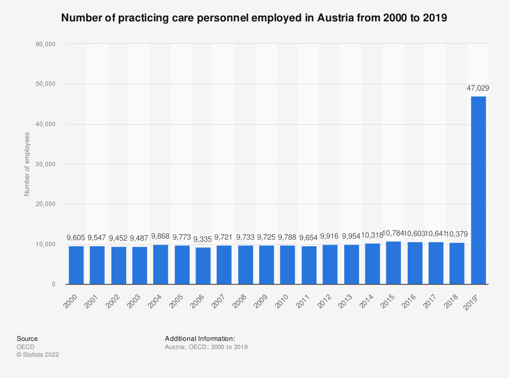 Statistic: Number of practising care personnel employed in Austria from 2000 to 2016 | Statista