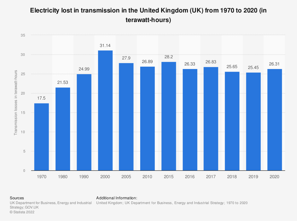 Statistic: Amount of electricity lost in transmission in the United Kingdom (UK) from 1970 to 2018 (in terawatt hours) | Statista