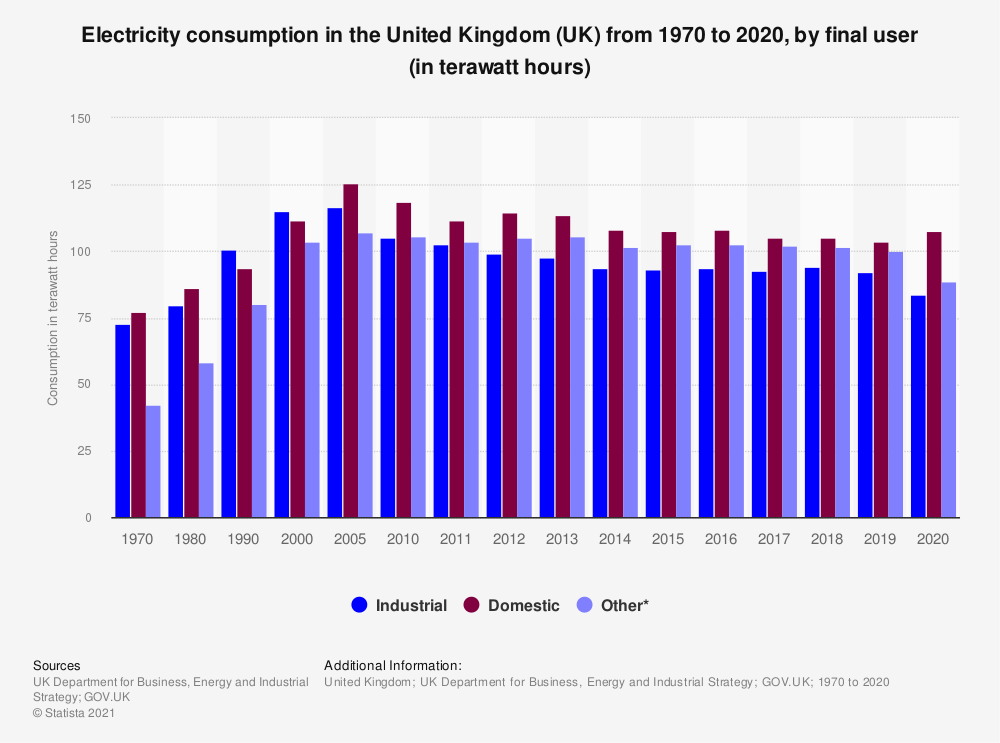 Statistic: Electricity consumption in the United Kingdom (UK) from 1970 to 2018, by final users (in terawatt hours) | Statista