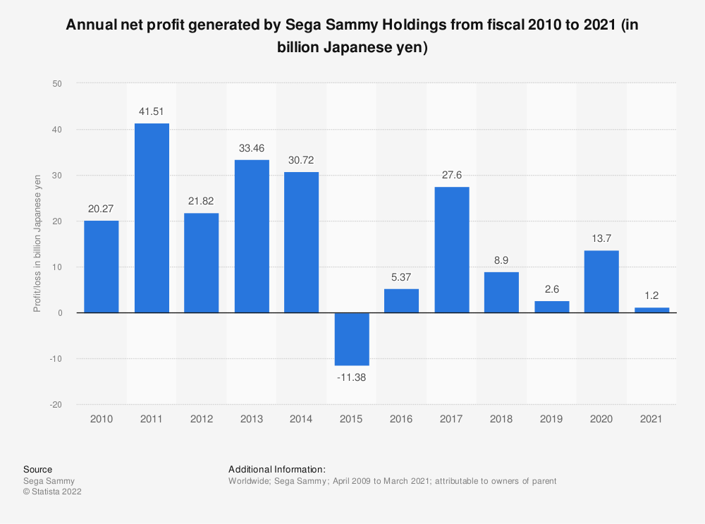 Statistic: Profit/loss of Sega Sammy Holdings from fiscal 2010 to 2020 (in billion Japanese yen) | Statista