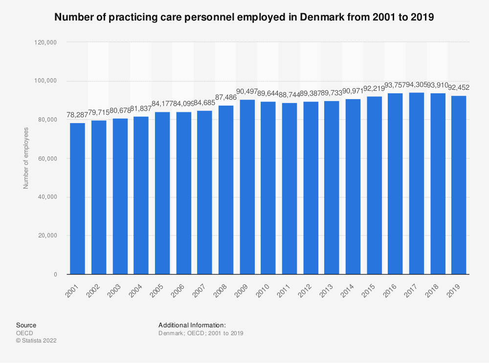 Statistic: Number of practising care personnel employed in Denmark from 2000 to 2015 | Statista