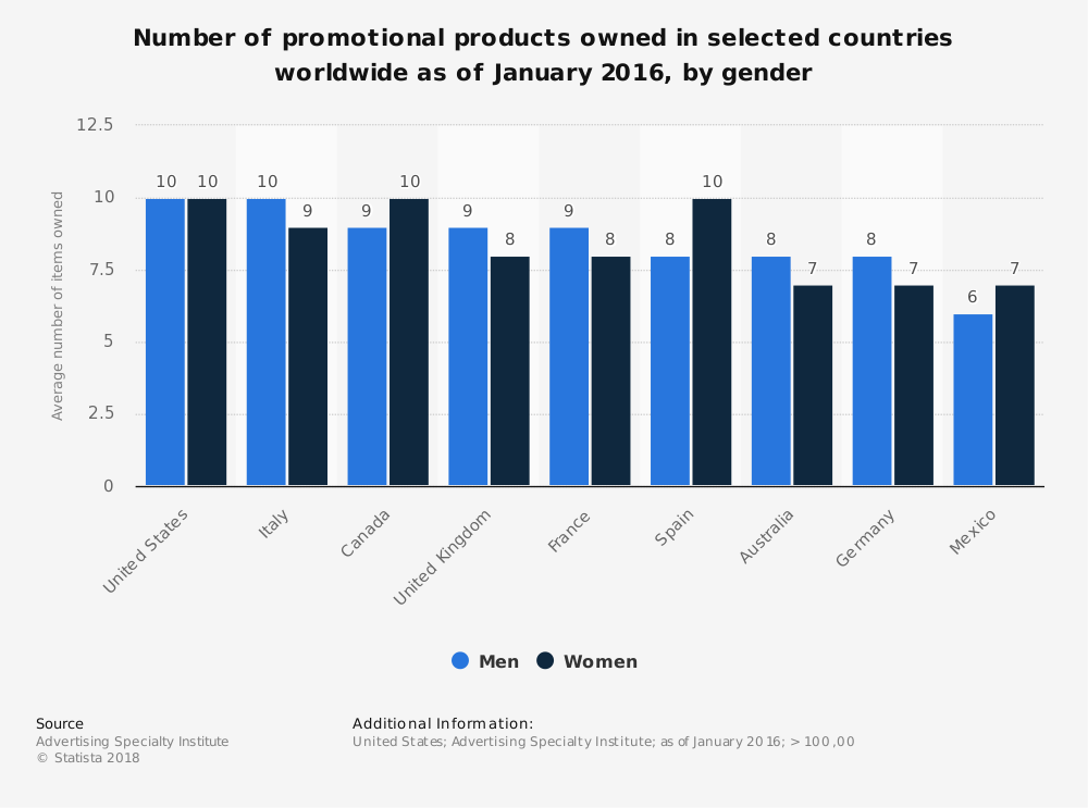 Statistic: Number of promotional products owned in selected countries worldwide as of January 2016, by gender | Statista