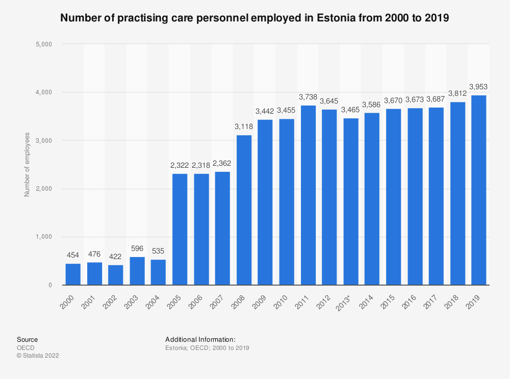 Statistic: Number of practising care personnel employed in Estonia from 2000 to 2017 | Statista