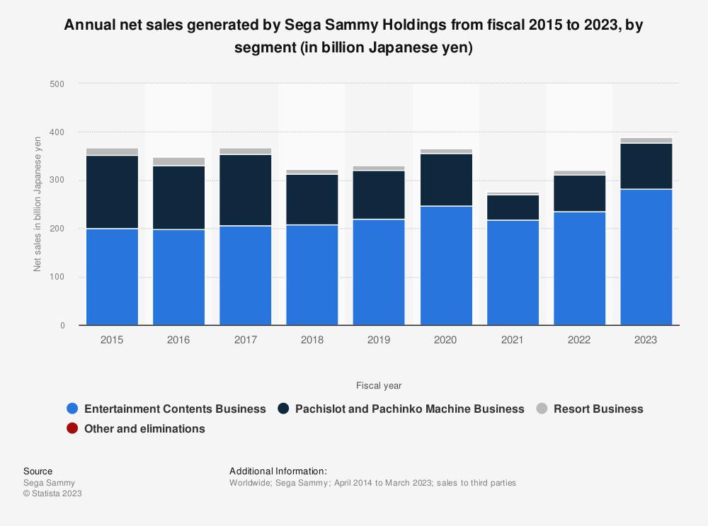 Statistic: Net sales of Sega Sammy Holdings from fiscal 2015 to 2020, by segment (in billion Japanese yen) | Statista