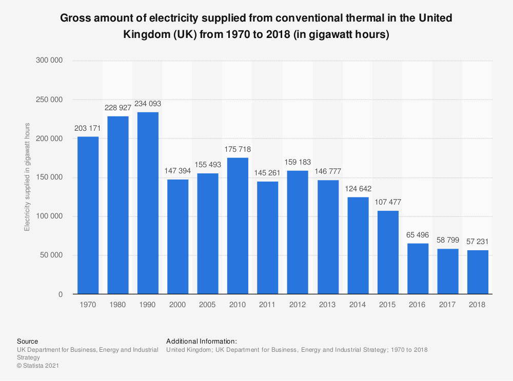 Statistic: Gross amount of electricity supplied from conventional thermal in the United Kingdom (UK) from 1970 to 2018 (in gigawatt hours) | Statista