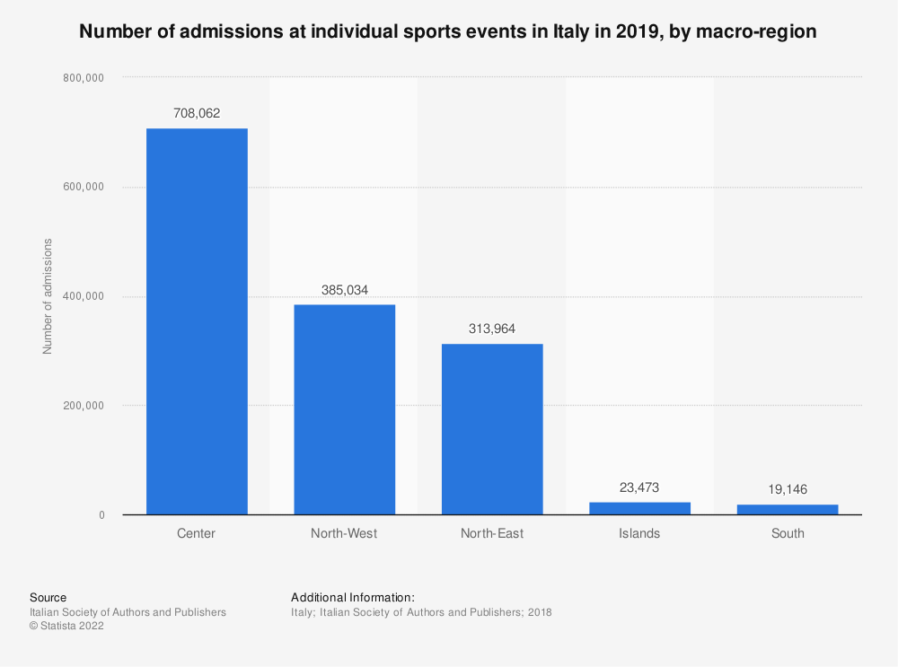 Statistic: Number of admissions at individual sports events in Italy in 2019, by macro-region | Statista
