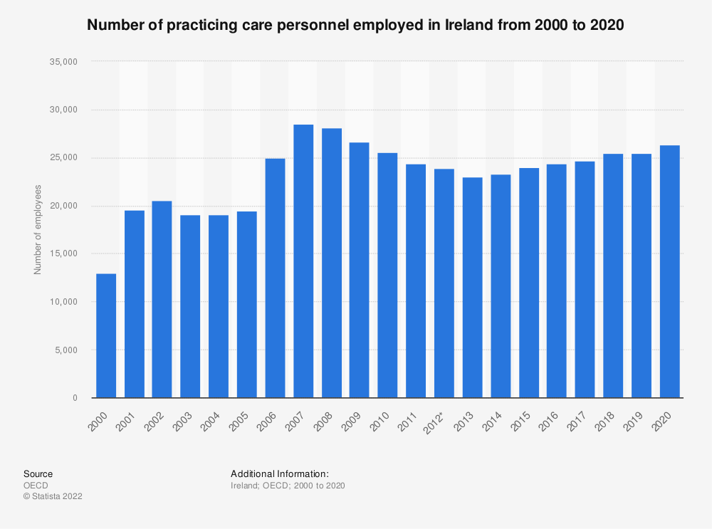 Statistic: Number of practising care personnel employed in Ireland from 2000 to 2017 | Statista