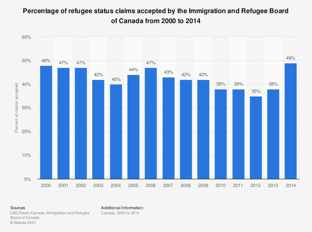Statistic: Percentage of refugee status claims accepted by the Immigration and Refugee Board of Canada from 2000 to 2014 | Statista