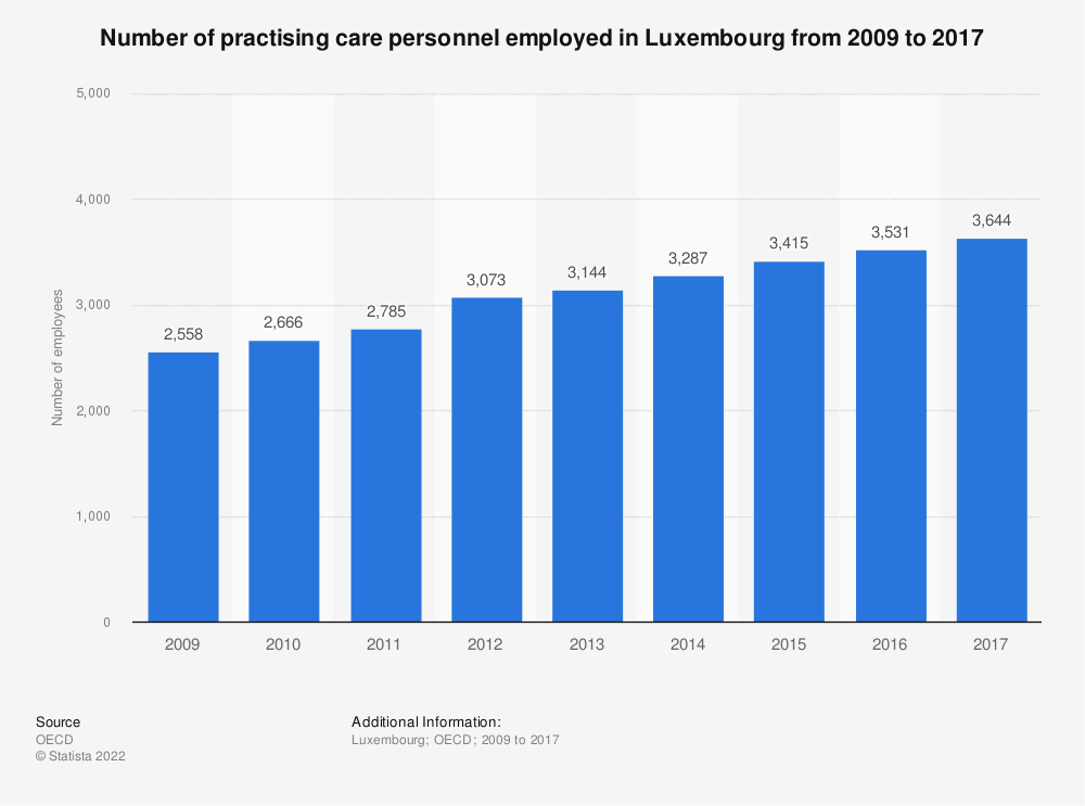 Statistic: Number of practising care personnel employed in Luxembourg from 2000 to 2017 | Statista