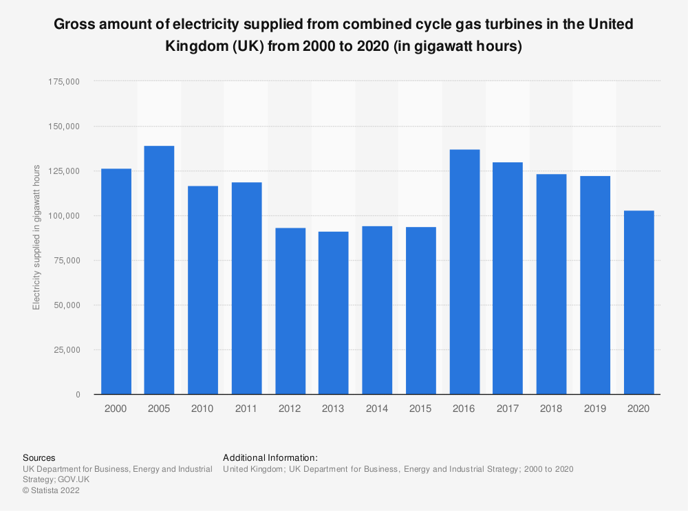Statistic: Gross amount of electricity supplied from combined cycle gas turbines in the United Kingdom (UK) from 1990 to 2018 (in gigawatt hours) | Statista