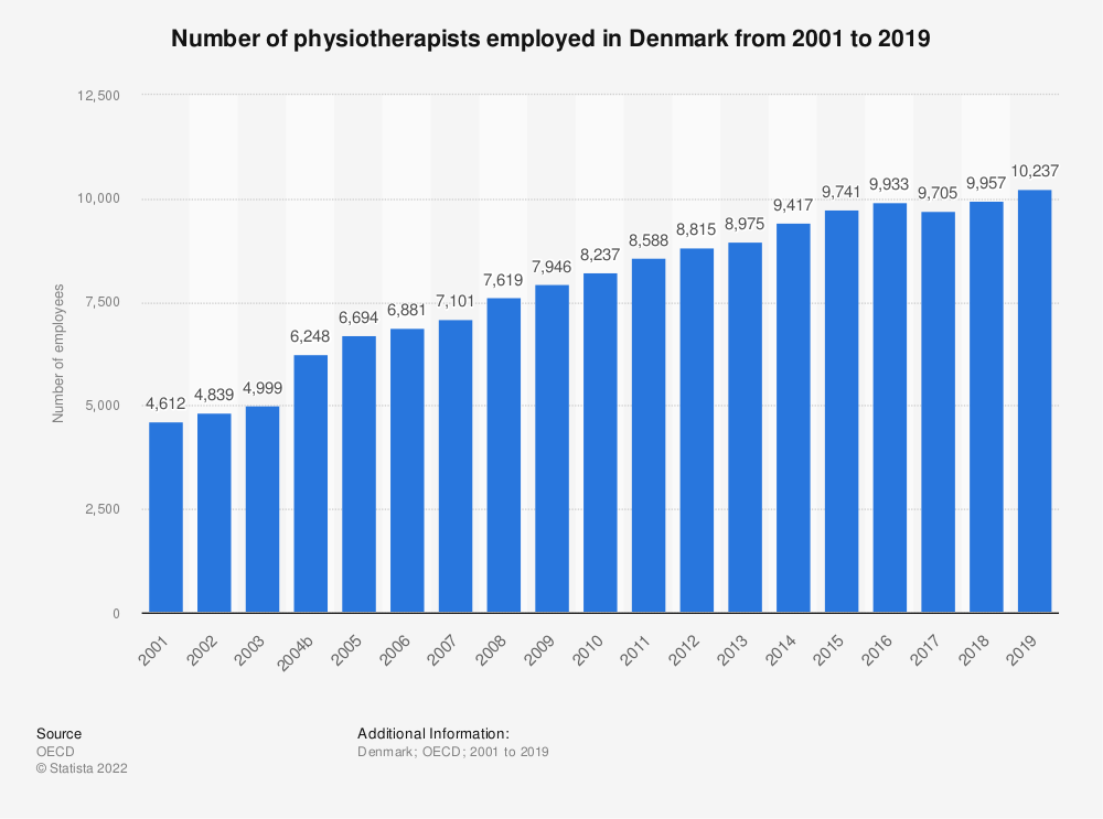 Statistic: Number of physiotherapists employed in Denmark from 2000 to 2016 | Statista