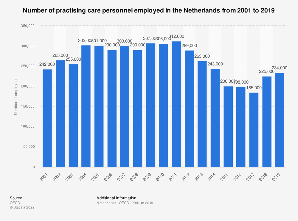 Statistic: Number of practising care personnel employed in the Netherlands from 2001 to 2017  | Statista