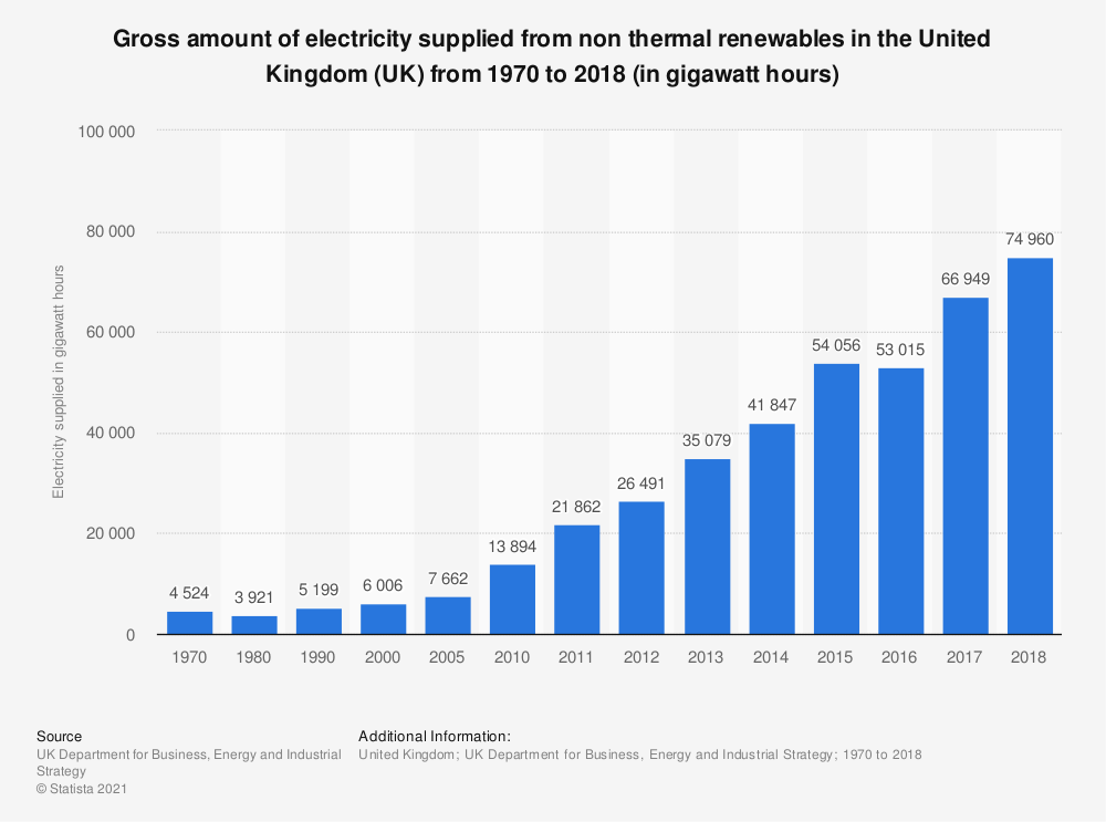 Statistic: Gross amount of electricity supplied from non thermal renewables in the United Kingdom (UK) from 1970 to 2017 (in gigawatt hours) | Statista