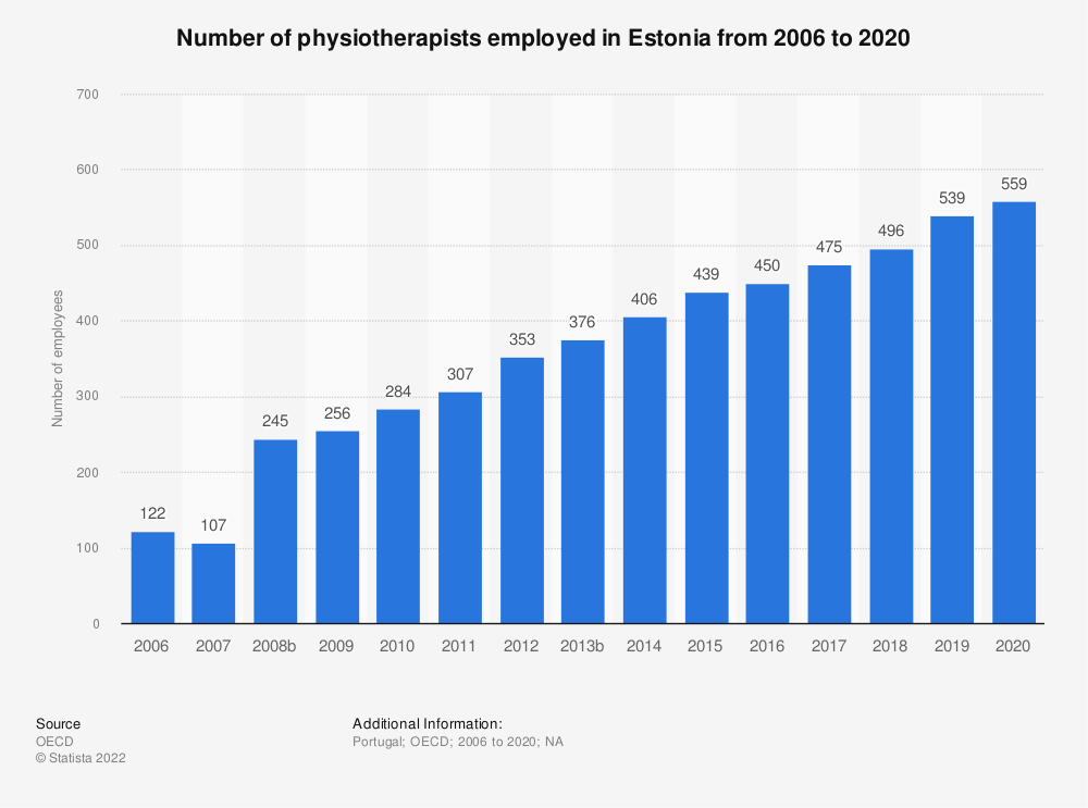 Statistic: Number of physiotherapists employed in Estonia from 2005 to 2017 | Statista