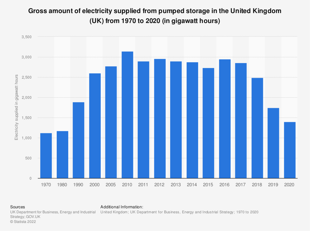 Statistic: Gross amount of electricity supplied from pumped storage in the United Kingdom (UK) from 1970 to 2018 (in gigawatt hours) | Statista