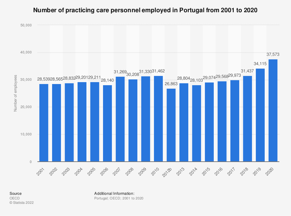 Statistic: Number of practicing care personnel employed in Portugal from 2000 to 2018 | Statista